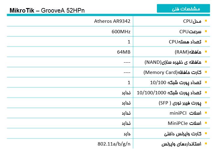 MikroTik GrooveA 52HPn