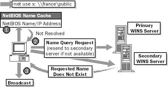 پروتکل NetBios چیست ؟