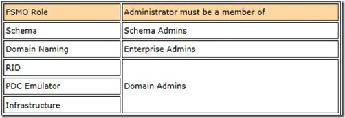 FSMO یا Operation master roles چیست ؟