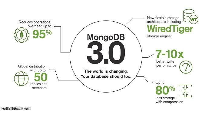 MongoDB چیست ؟ معرفی پایگاه داده MongoDB