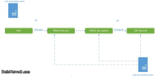 DNSsec چیست ؟ بررسی کارکرد DNSsecDNSsec چیست ؟ بررسی کارکرد DNSsec
