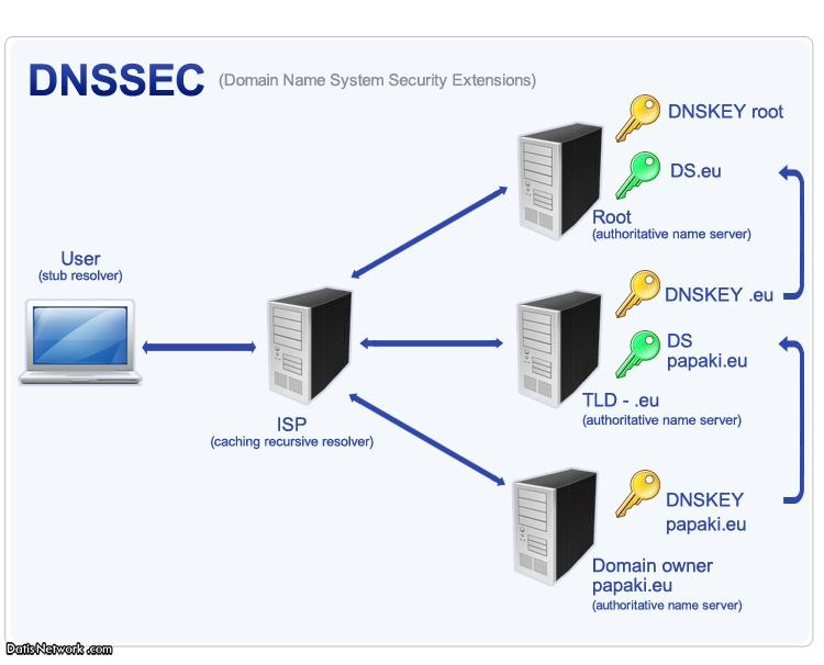 DNSsec چیست ؟ بررسی کارکرد DNSsec