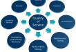 آموزش Cisco QOS - کنترل پهنای باند در سیسکو