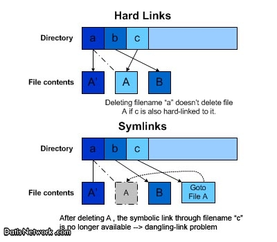 تفاوت Hard Link و Soft Link در لینوکس