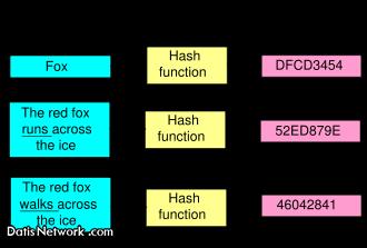 هشینگ Hashing و هش Hash چیست؟