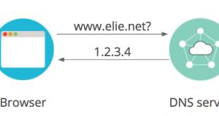 روش ساده برای حل مشکل DNS Timeout های متعدد