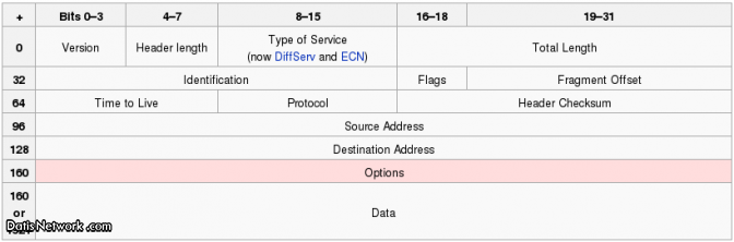 اصول فایروال (دیواره آتش) میکروتیک