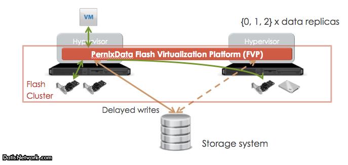 معرفی PernixData Flash Virtualization Platform