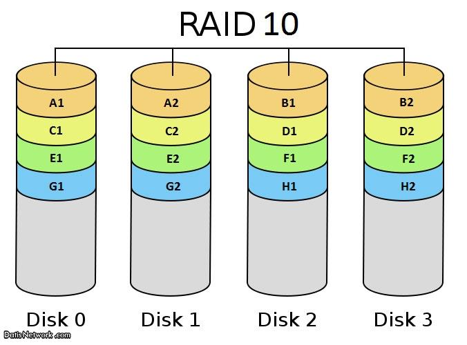 RAID چیست ؟ تعریف انواع RAID