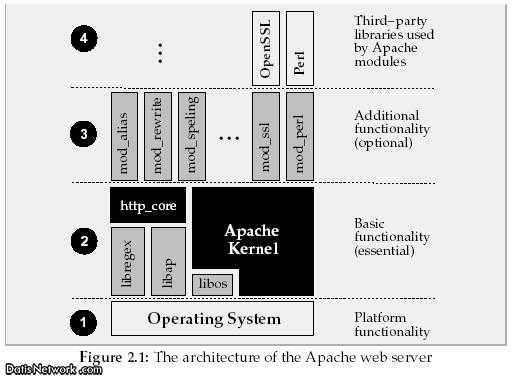 وب سرور آپاچی (Apache) چیست؟