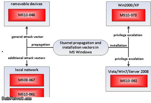 ویروس استاکس نت (Stuxnet)