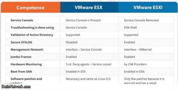 تفاوت VMware ESX و VMware ESXi چیست؟