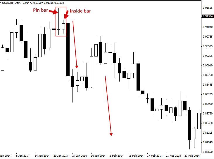 استراتژی معاملاتی پین بار (Pin Bar) چیست؟