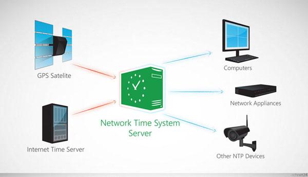 آموزش پیاده سازی NTP Server در ویندوز سرور 2019