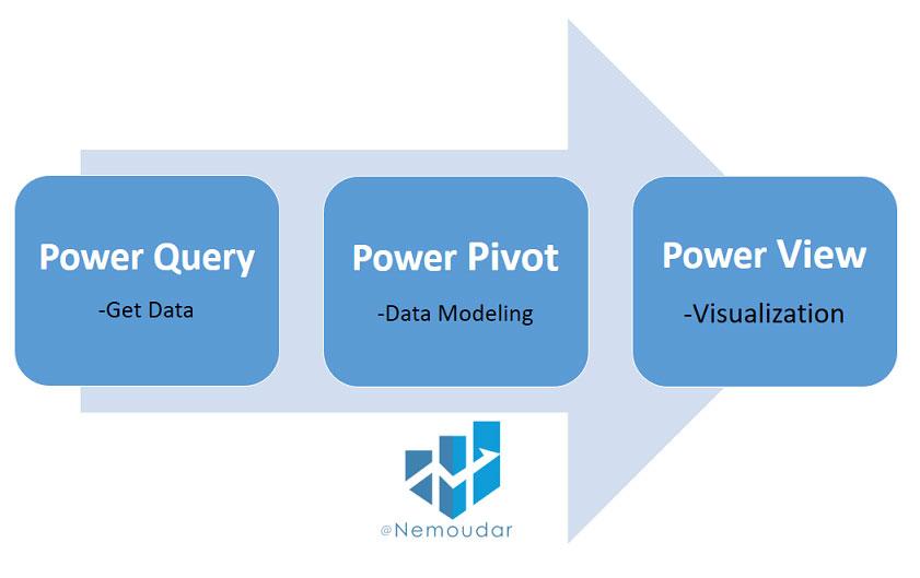 Microsoft Power BI چیست؟ آشنایی با ویژگی های نرم افزار پاور بی آی